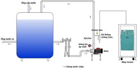 công nghệ xử lý nước tinh khiết Bidrico