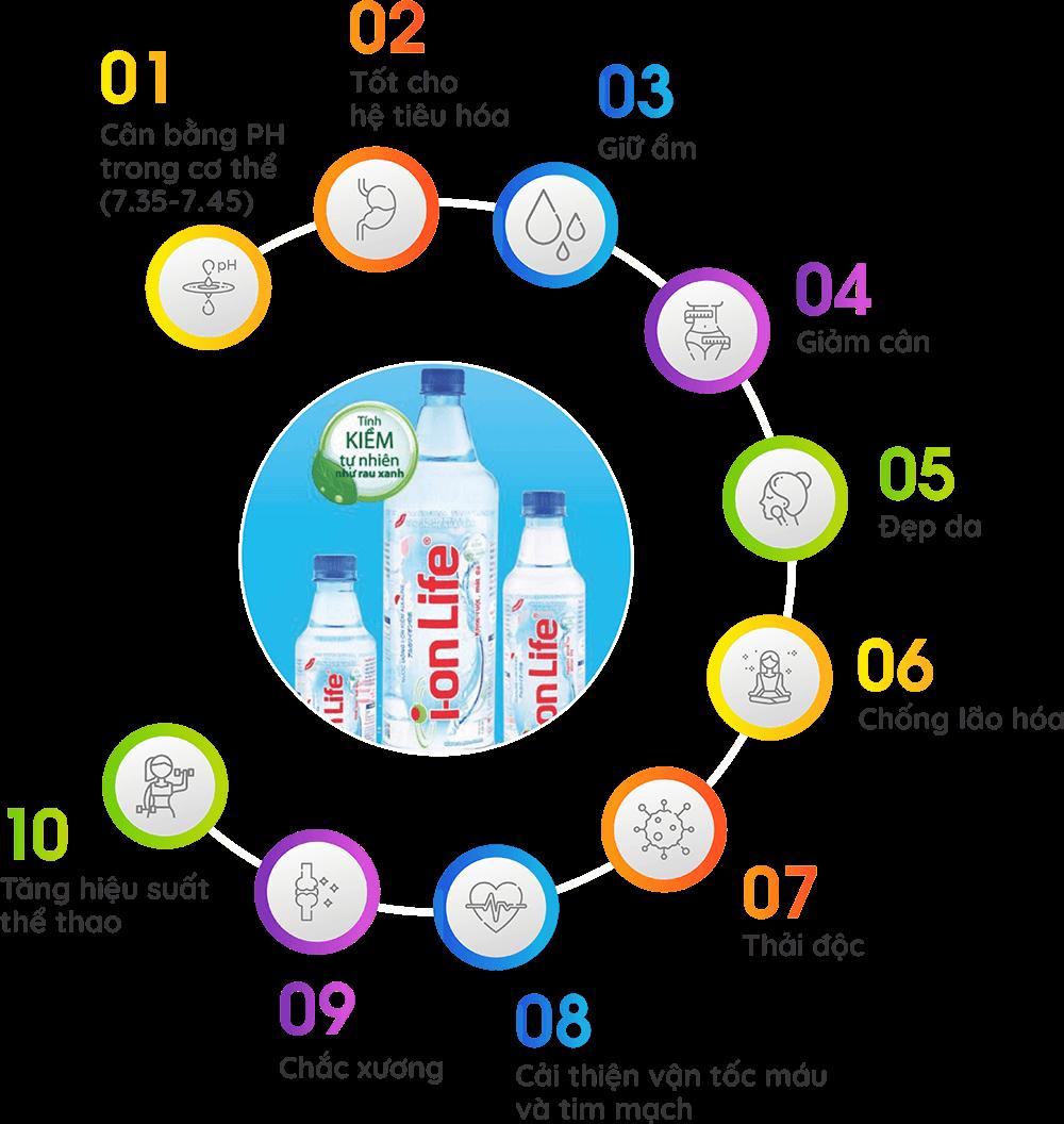 10 lý do để bạn lựa chọn uống nước Ion Life mỗi ngày