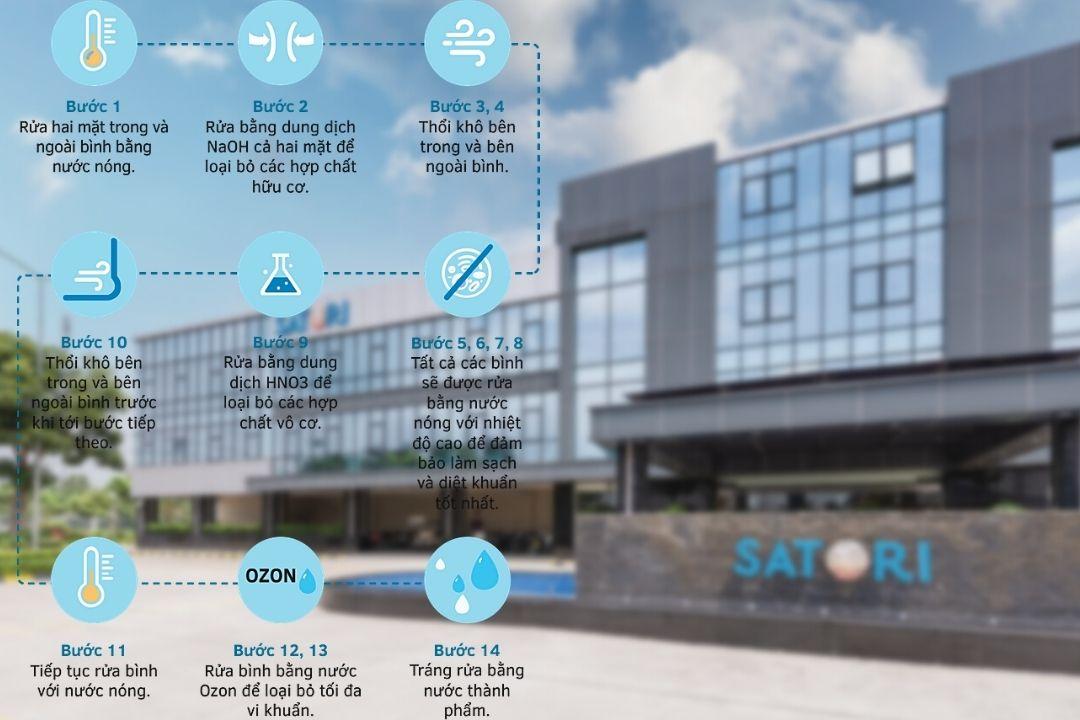 Quy trình sản xuất nước Satori